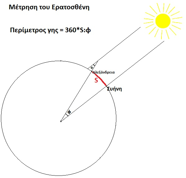 Eratosthenes_measurement