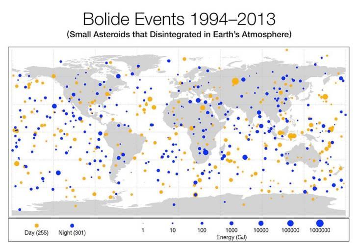 SmallAsteroidImpacts-Frequency-Bolide