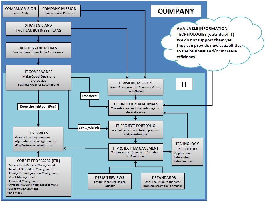 Tree Huggers\u0027 Enterprise Architecture