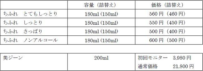 ちふれVS美ジン比較表