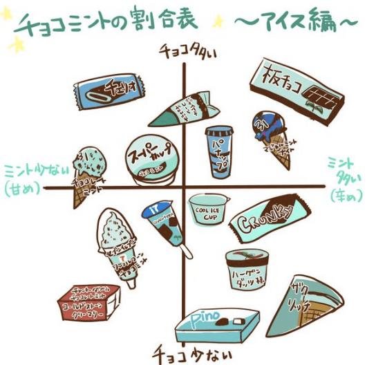 【独断】一番うまいチョコミントアイス2016はこれだ!!【決定】