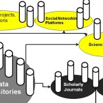 Information, links and networks