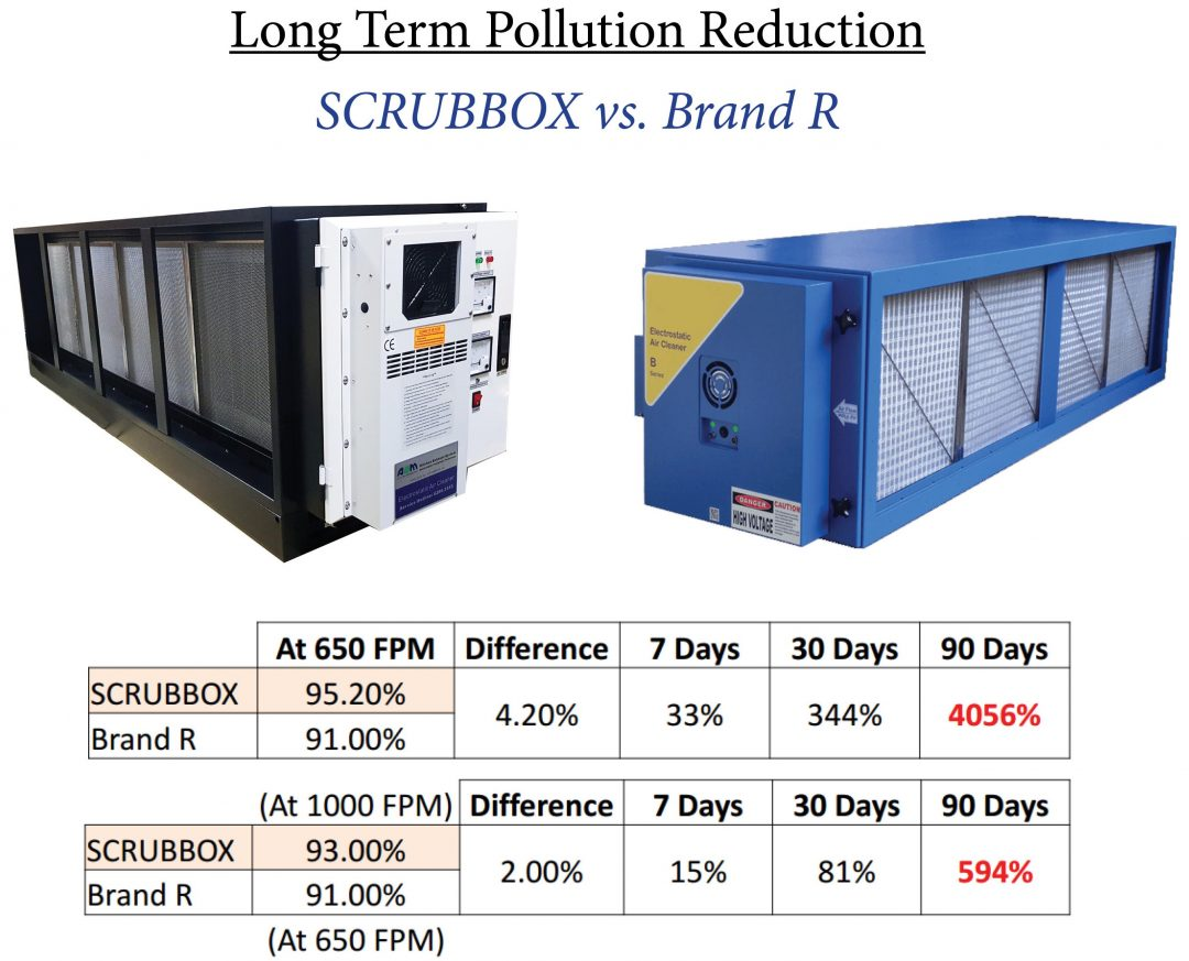 A Comparison between Scrubbox Pollution Reduction with other brands