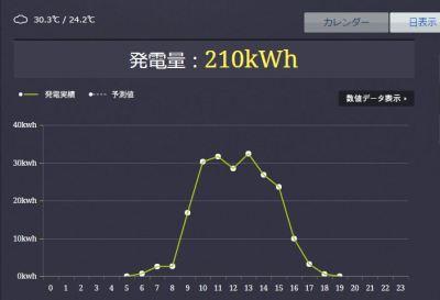 教えてください!正午頃に発電量が少し下がる日があります