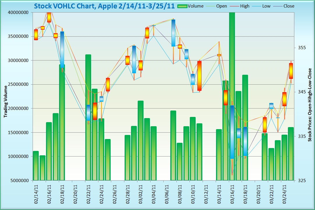 Trend Analysis see it 1st Data Visualization - trend analysis