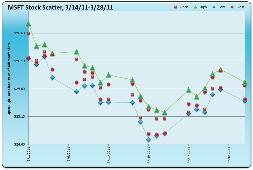 Trend Analysis see it 1st Data Visualization