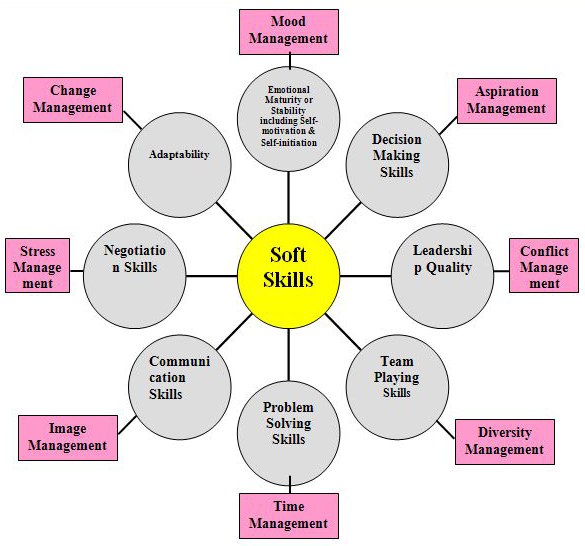 Top five Technical and Soft skills « One byte at a time - what are soft skills