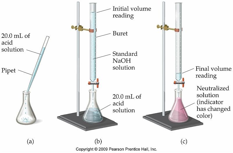 Copy Of Equilibrium Ap Chemistry - Lessons - Tes Teach