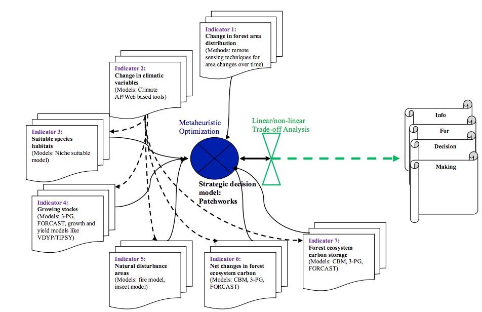 process flow diagram present results