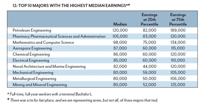 How Much is a College Degree Worth? \u2013 Depends Upon the Major