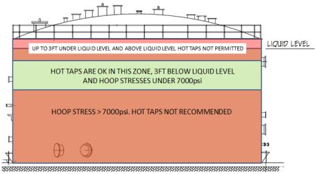 hot-tap-zones