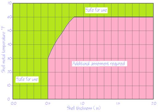 exemption curve api-653