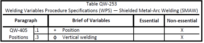 wps smaw positions