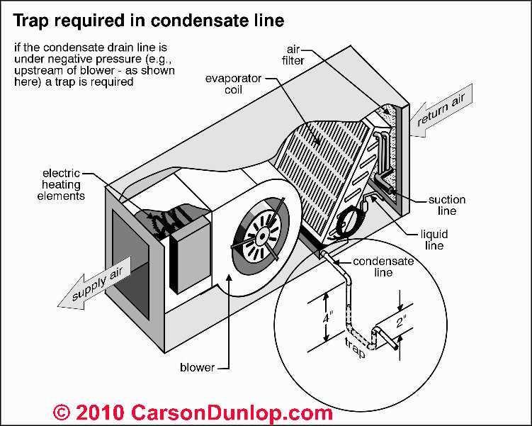 diagram of coil central air unit