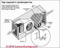 How To Unclog Air Conditioner Drain In Car | Sante Blog