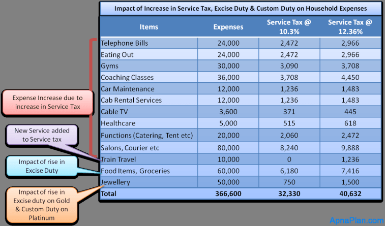 Impact of Increase in Service Tax, Excise Duty & Custom Duty on Household Expenses