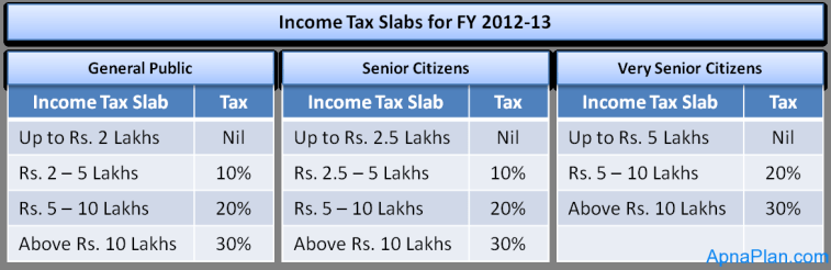 Income tax 2012-13 slabs
