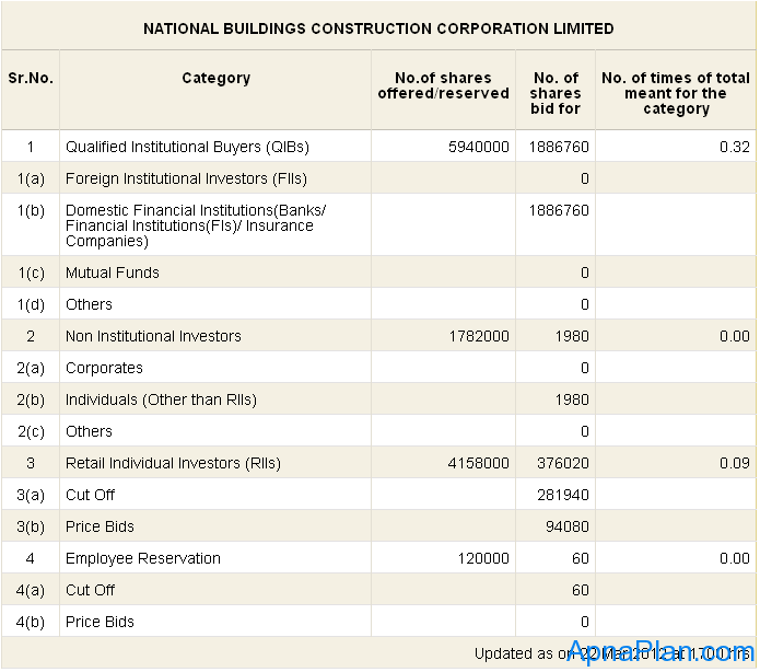 NBCC IPO Subscription status - day 1