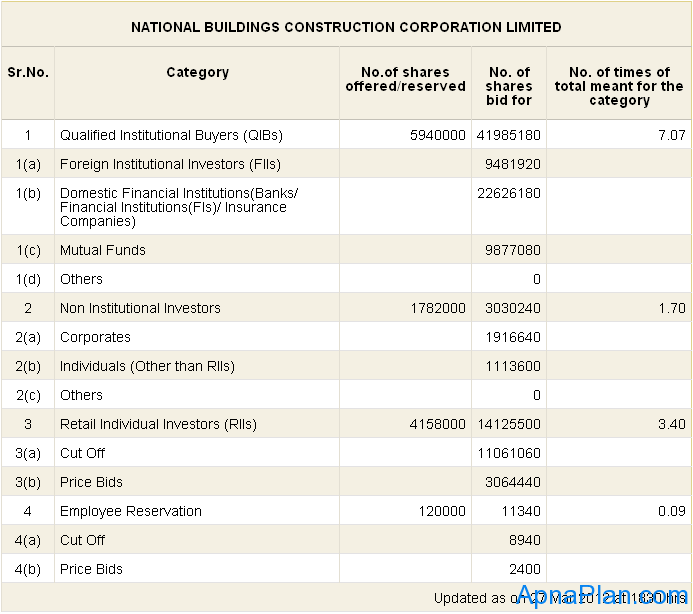 NBCC IPO Subscription status - day 4