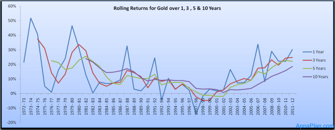 Rolling Returns for Gold over 1, 3 , 5 & 10 Years