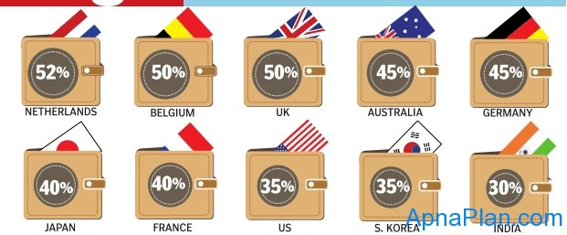 Highest Income Tax Slabs in Countries like – US, UK, Netherlands, Japan, France, South Korea, etc