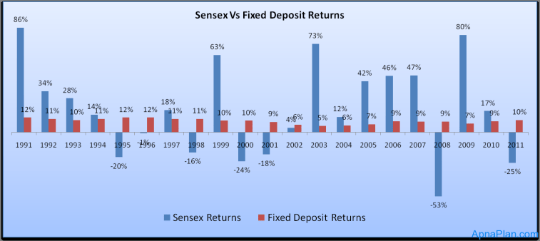 Sensex Vs Fixed Deposit Returns