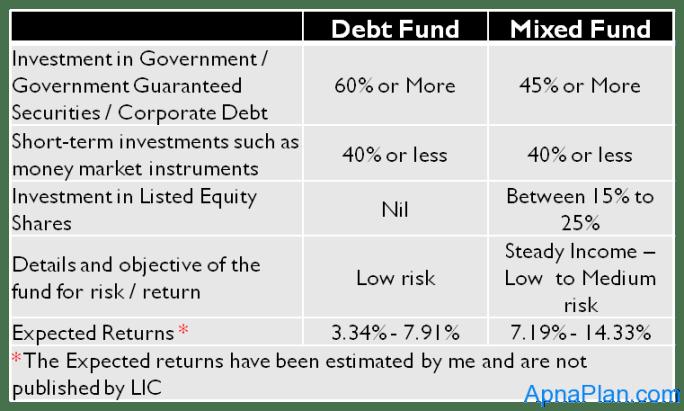 LIC Flexi Plus - Fund Investment Options