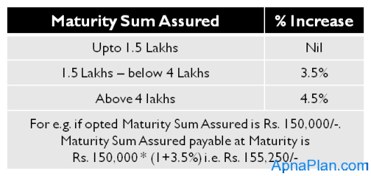 LIC Jeevan Sugam - Maturity Sum Assured Incentive
