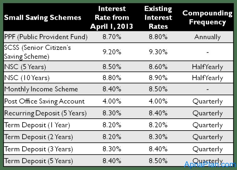Small Saving Schemes Interest Rates wef April 1, 2013