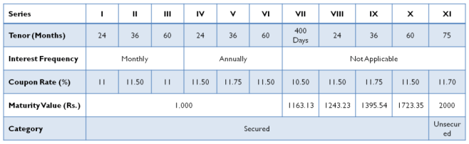 Muthoot Finance NCD – Investment Options - June 2014