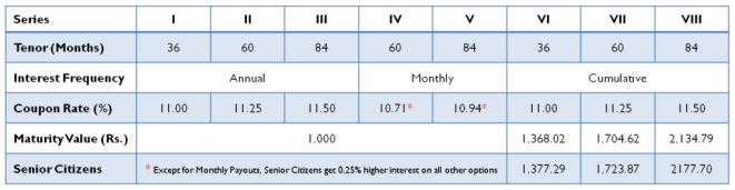 Shriram Transport NCD - Investment Options for July 2014 Issue