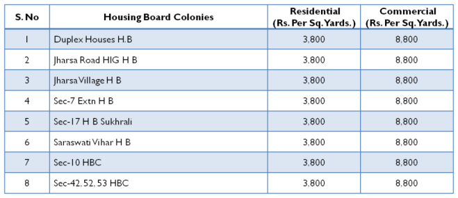Gurgaon Circle Rates for FY 2014-15 for Housing Board Colonies