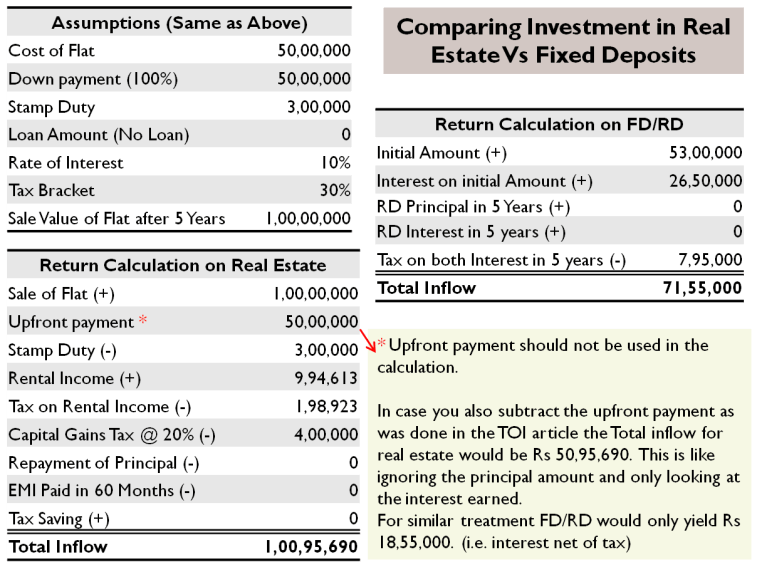 Comparing Investment in Real Estate Vs Fixed Deposits - The Right Approach