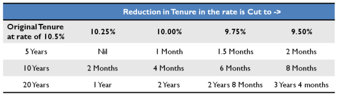 Reduction in Tenure of Loan with Interest rate cut