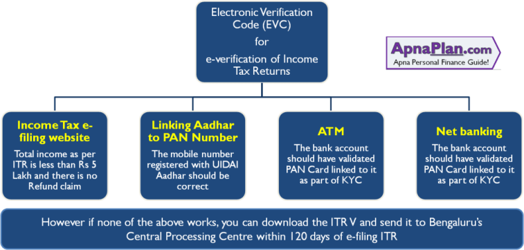 4 Ways to generate Electronic Verification Code (EVC) for e-verification of Income Tax Returns