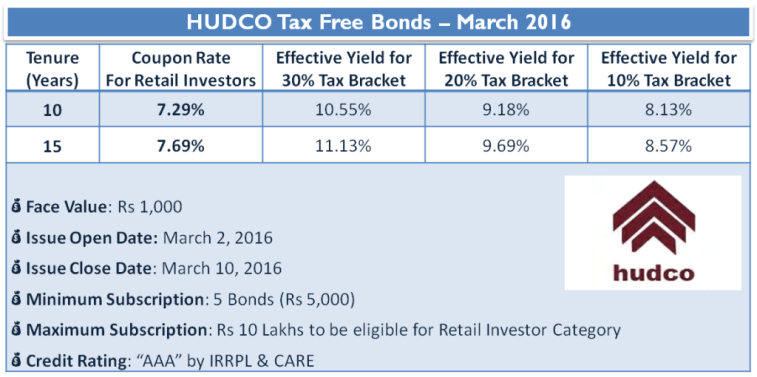 HUDCO Tax Free Bonds – March 2016 - Interest Rate