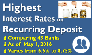 Highest Interest Rate on Recurring Deposits - May 2016
