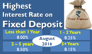 Highest Interest Rate on Bank Fixed Deposits - August 2016