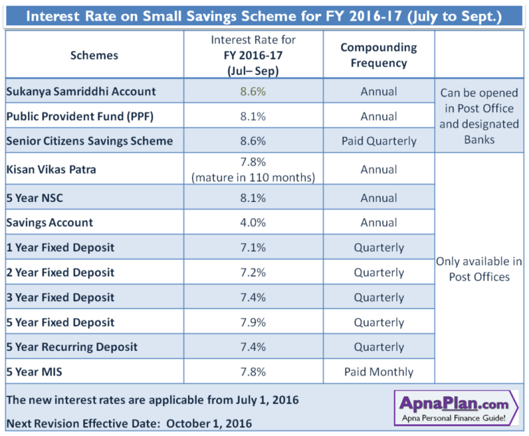 Interest Rate on Small Savings Scheme for July to September 2016
