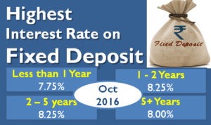 Highest Interest Rate on Bank Fixed Deposits - October 2016