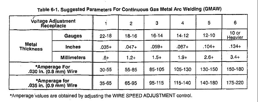 Millermatic 35 Questionswelding Amps To Metal Thickness Chart
