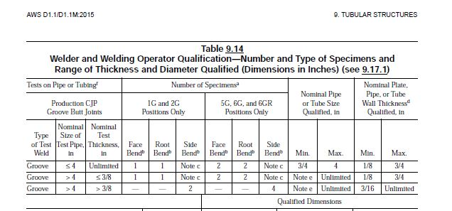 D11 Performance Qual for Tubular - qualification table