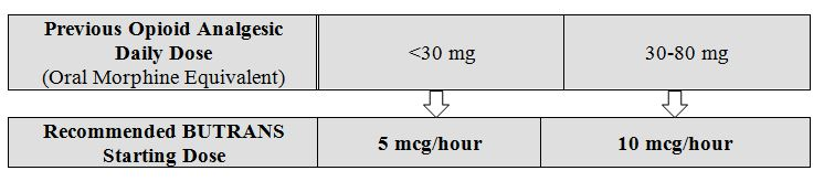 morphine equivalents chart - Honghankk