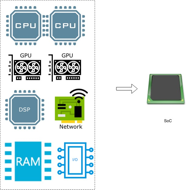 What\u0027s an SoC? Defining system-on-chip is harder than you think