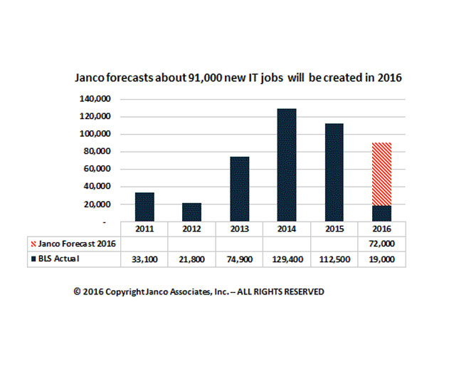 The Current State of IT Hiring and Employment in the United States ADM