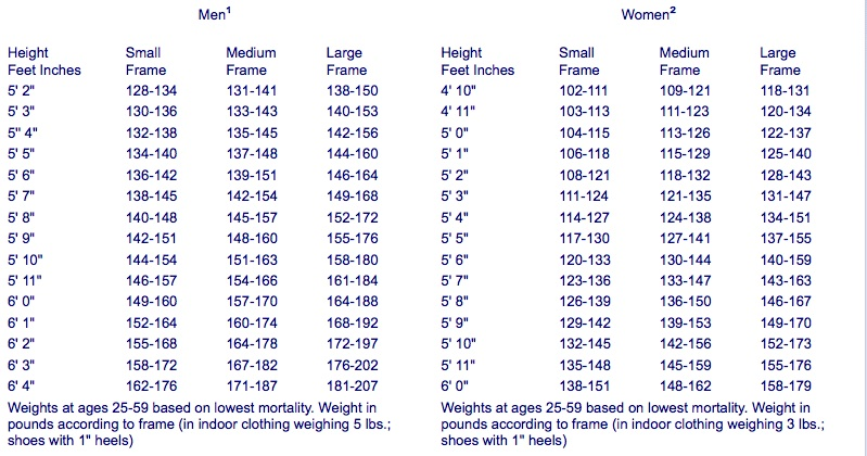 Healthy Weight Chart -