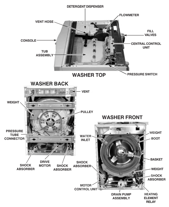 diagram whirlpool duet ghw frontload washing machine repair guide
