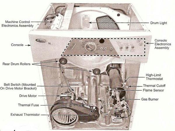 Whirlpool Duet Dryer Wiring Schematic Wiring Schematic Diagram