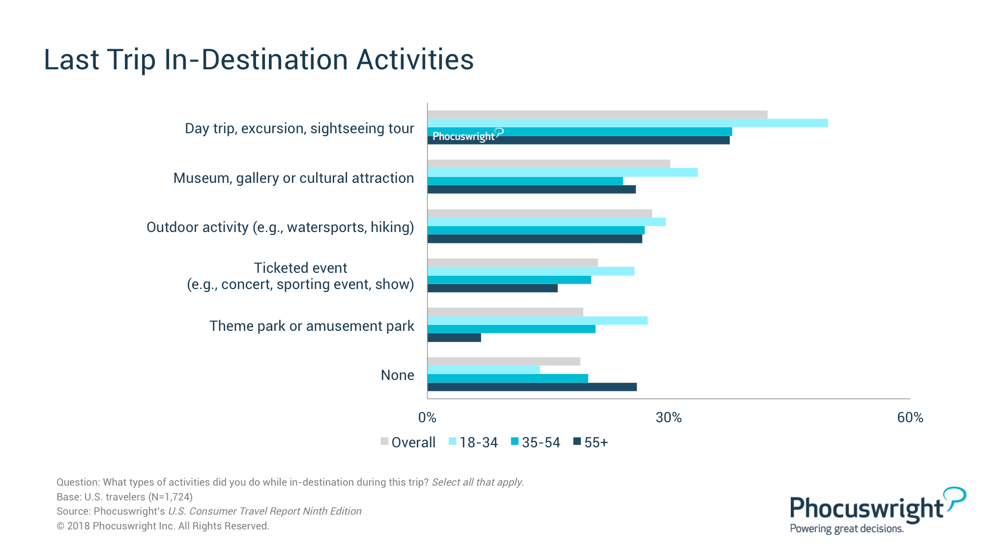 Tours Trip How Many Travelers Participate In Tours Activities Attractions