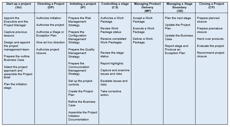 Prince2 For Successful Project Management Apppm